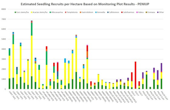 Figure 3: Chart showing per hectare estimates of plant establishment counts by restoration plant community.