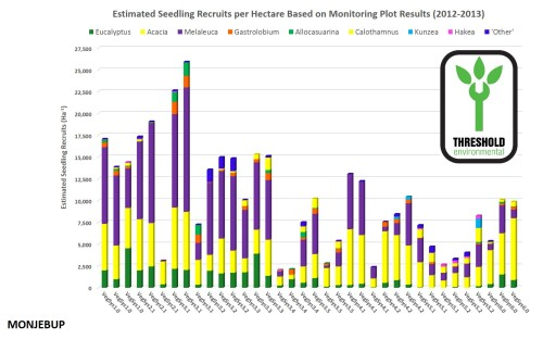 Figure 8: Graphic representation of monitoring results from 2012 and 2013 operational programs showing scaled up plant counts across the plant community systems targeted for reconstruction.